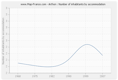 Arthon : Number of inhabitants by accommodation