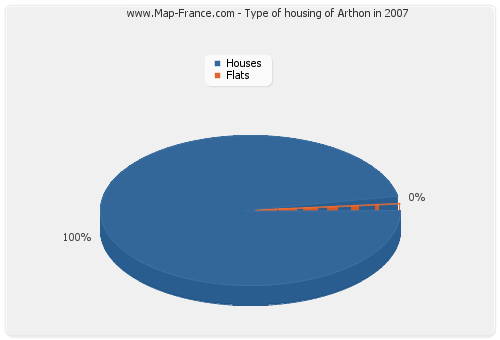 Type of housing of Arthon in 2007