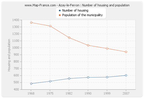 Azay-le-Ferron : Number of housing and population