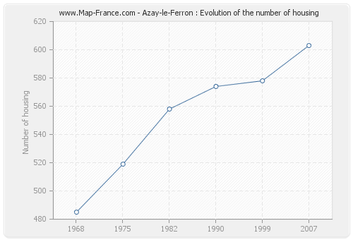 Azay-le-Ferron : Evolution of the number of housing