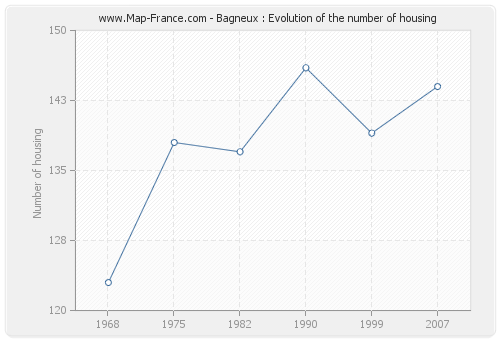 Bagneux : Evolution of the number of housing