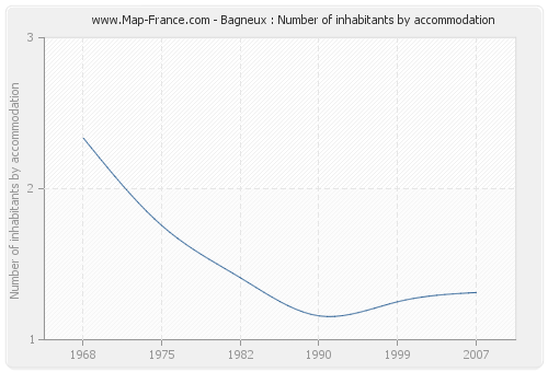 Bagneux : Number of inhabitants by accommodation