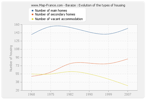 Baraize : Evolution of the types of housing