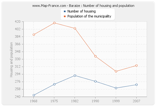 Baraize : Number of housing and population