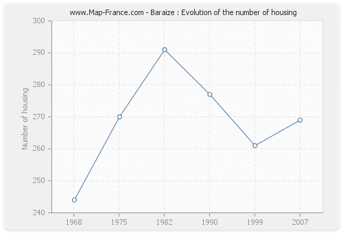 Baraize : Evolution of the number of housing