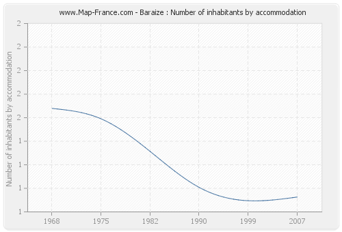 Baraize : Number of inhabitants by accommodation