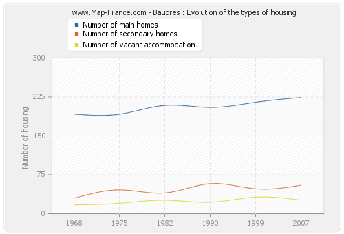 Baudres : Evolution of the types of housing