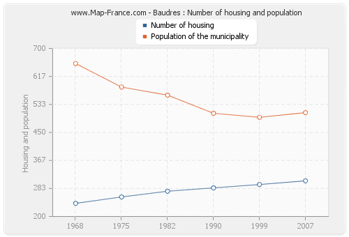 Baudres : Number of housing and population