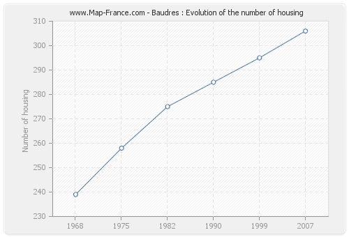 Baudres : Evolution of the number of housing