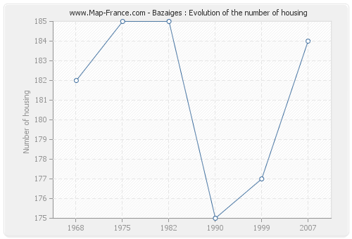 Bazaiges : Evolution of the number of housing