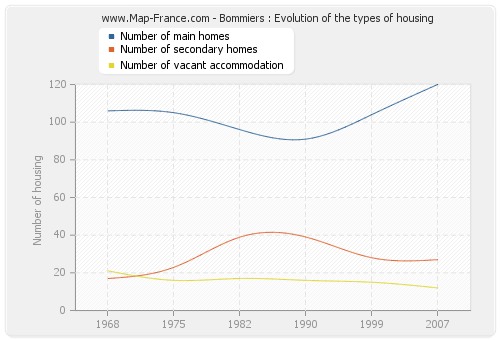 Bommiers : Evolution of the types of housing