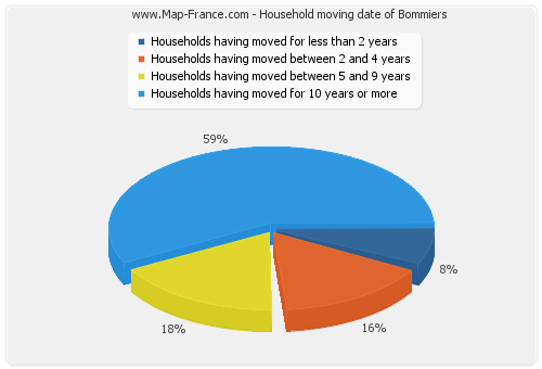 Household moving date of Bommiers