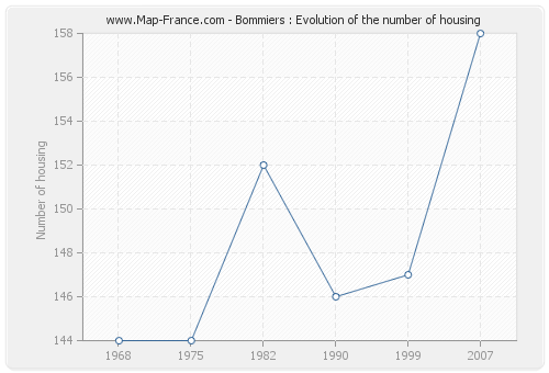 Bommiers : Evolution of the number of housing