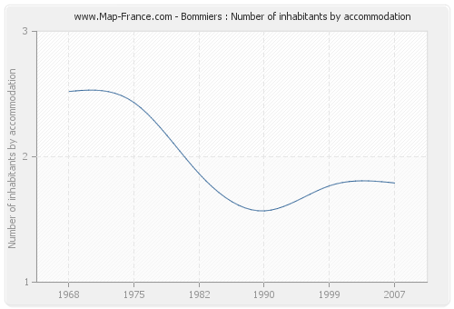 Bommiers : Number of inhabitants by accommodation