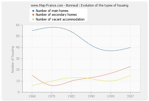 Bonneuil : Evolution of the types of housing