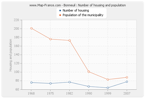 Bonneuil : Number of housing and population