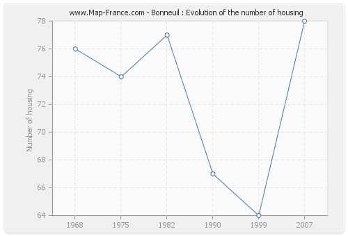 Bonneuil : Evolution of the number of housing