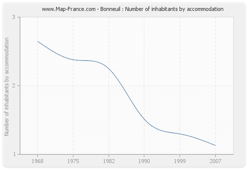 Bonneuil : Number of inhabitants by accommodation