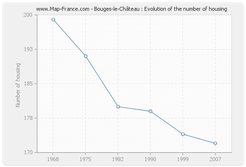 Bouges-le-Château : Evolution of the number of housing