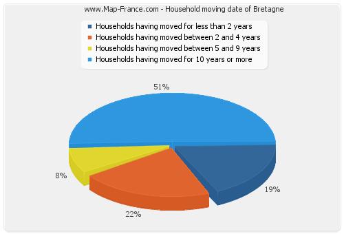 Household moving date of Bretagne