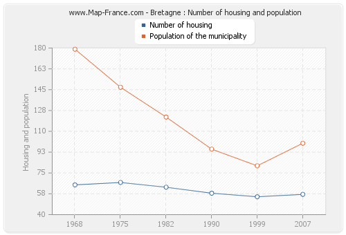 Bretagne : Number of housing and population