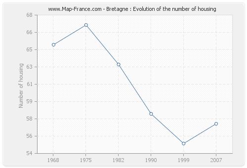Bretagne : Evolution of the number of housing