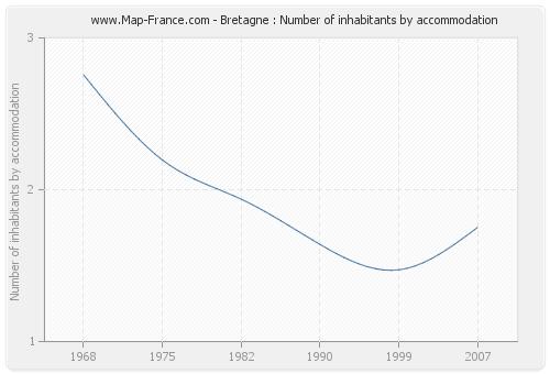Bretagne : Number of inhabitants by accommodation