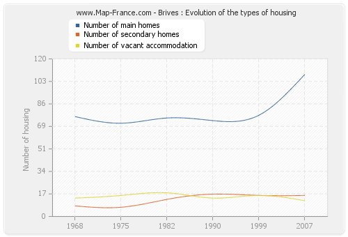 Brives : Evolution of the types of housing