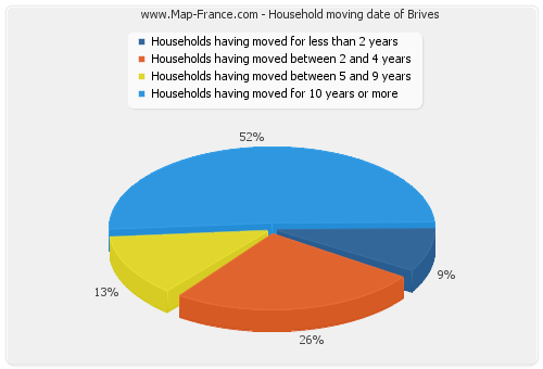 Household moving date of Brives
