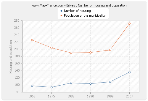 Brives : Number of housing and population