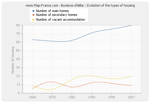 Buxières-d'Aillac : Evolution of the types of housing