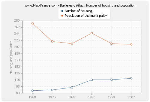 Buxières-d'Aillac : Number of housing and population