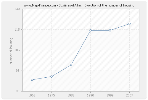 Buxières-d'Aillac : Evolution of the number of housing