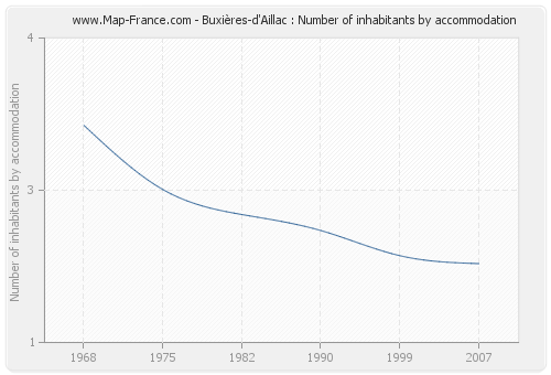 Buxières-d'Aillac : Number of inhabitants by accommodation