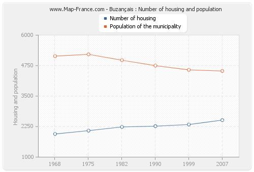 Buzançais : Number of housing and population