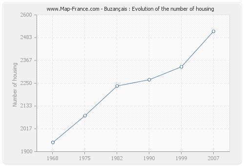 Buzançais : Evolution of the number of housing