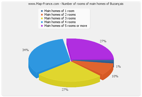 Number of rooms of main homes of Buzançais