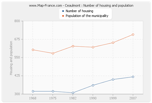 Ceaulmont : Number of housing and population