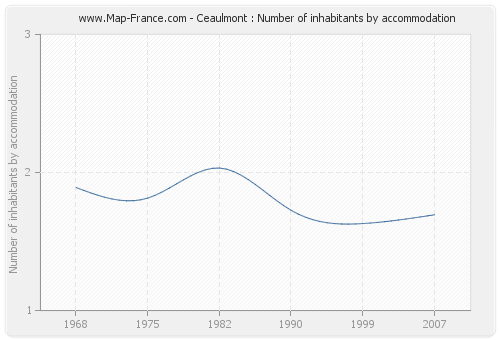 Ceaulmont : Number of inhabitants by accommodation