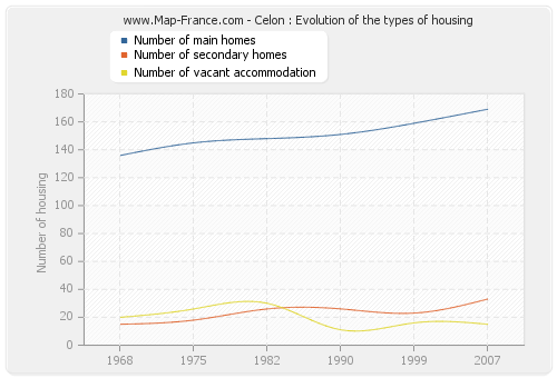 Celon : Evolution of the types of housing