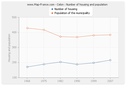 Celon : Number of housing and population