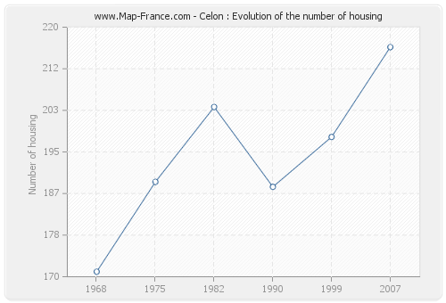 Celon : Evolution of the number of housing