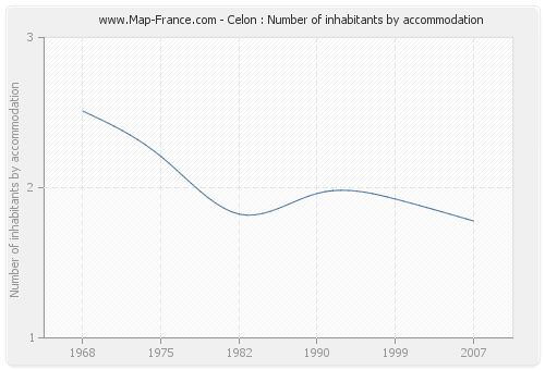 Celon : Number of inhabitants by accommodation
