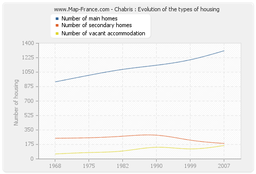 Chabris : Evolution of the types of housing