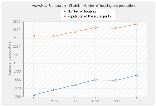 Chabris : Number of housing and population