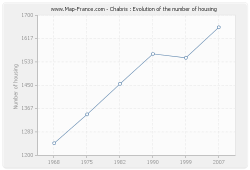 Chabris : Evolution of the number of housing