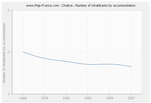 Chabris : Number of inhabitants by accommodation