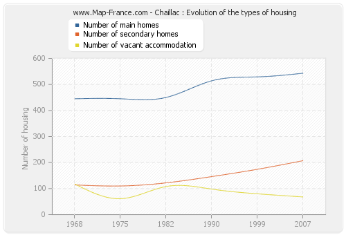 Chaillac : Evolution of the types of housing