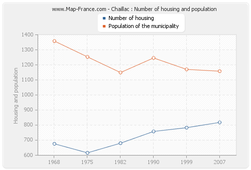 Chaillac : Number of housing and population