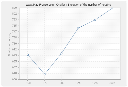 Chaillac : Evolution of the number of housing